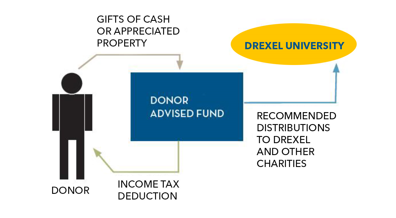 Incredible The Drexel Donor Advised Fund Drexel University Download Free Architecture Designs Scobabritishbridgeorg